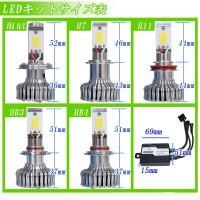 LEDヘットライトとLEDフォグランプのユニットサイズ