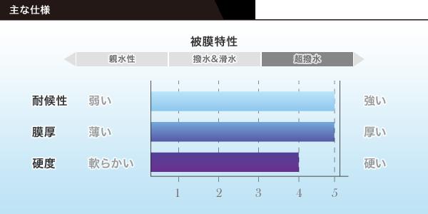 Zen-Zero皮膜特性