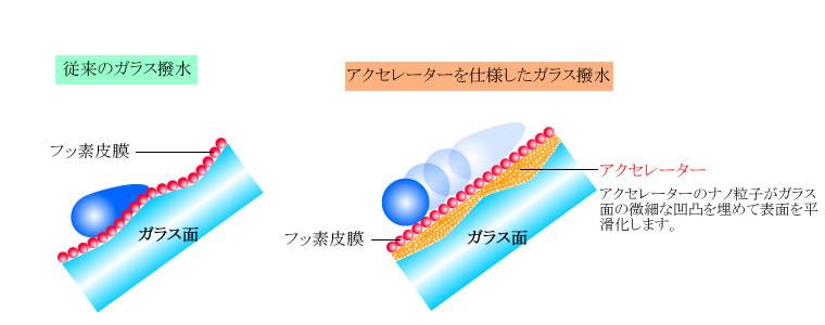 アクセレーターによるガラスの平滑化と動的撥水