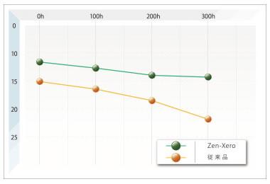 Zen-ZeroDynamicの優れた撥水性能