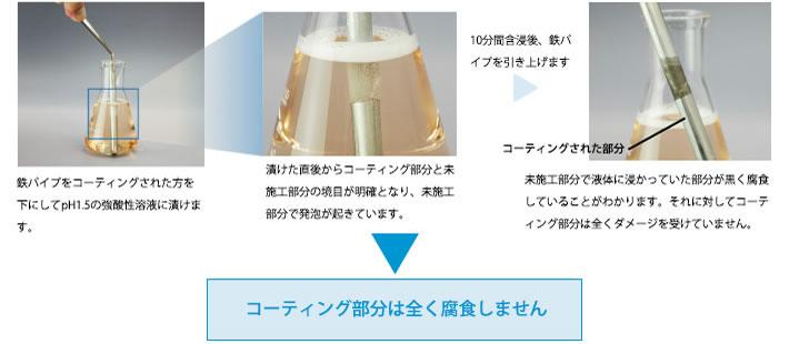 Zen-XeroDynamicの耐酸性テスト