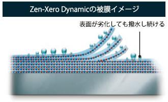 Zen-ZeroDynamicの被膜イメージ